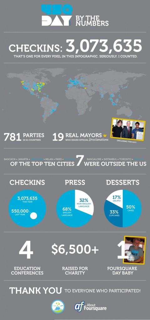 4sqDay 2011 Infografik