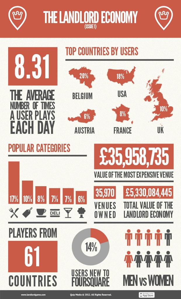 foursquare landlord game infografik