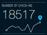 foursquare time machine number of checkins